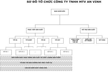 MO HINH TO CHUC 26-08-2015
